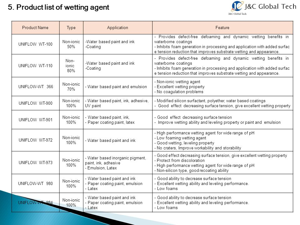 5. Product list of wetting agent