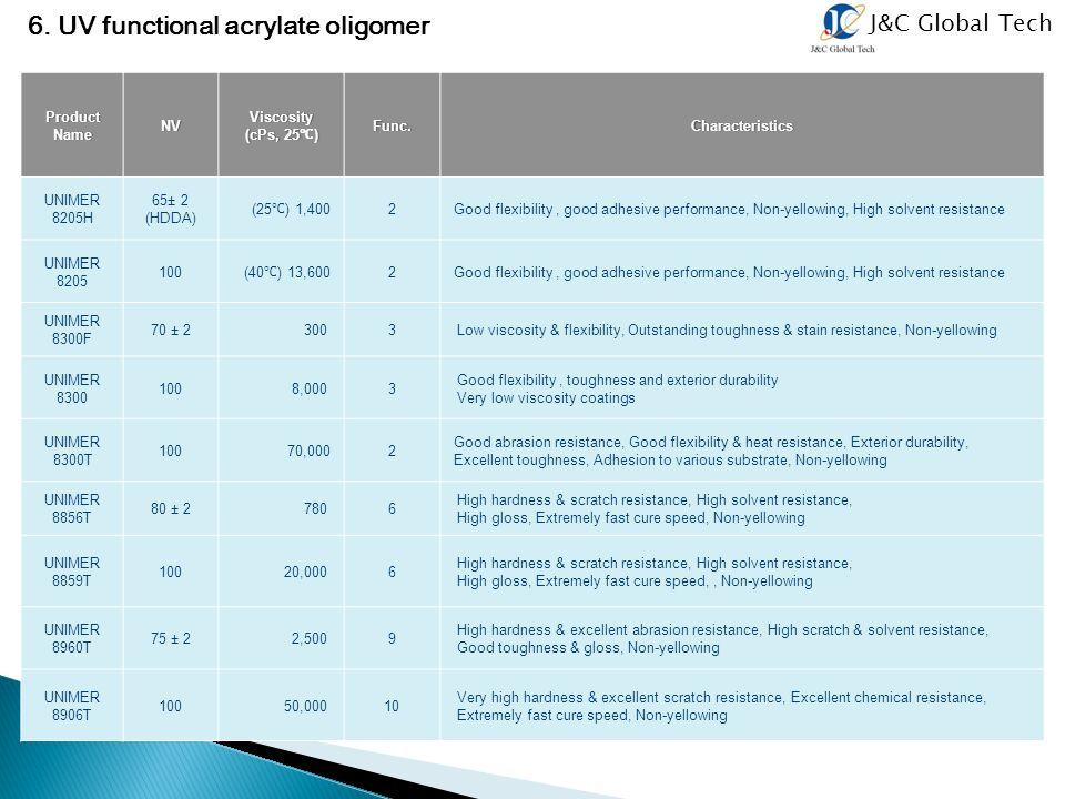 6. UV functional acrylate oligomer