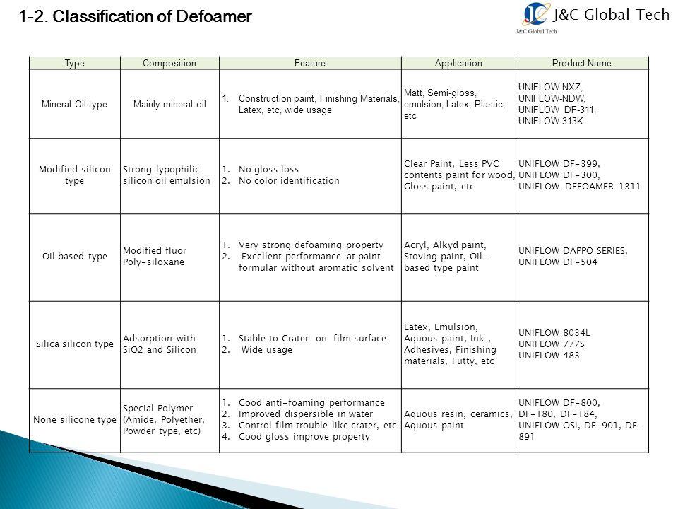 1-2. Classification of Defoamer