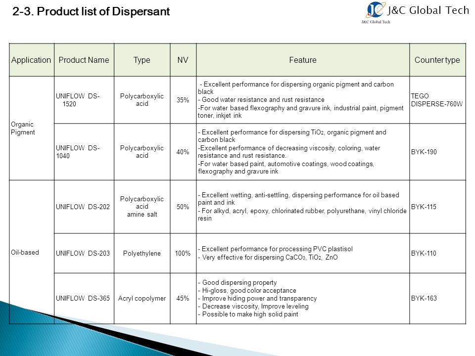 2-3. Product list of Dispersant