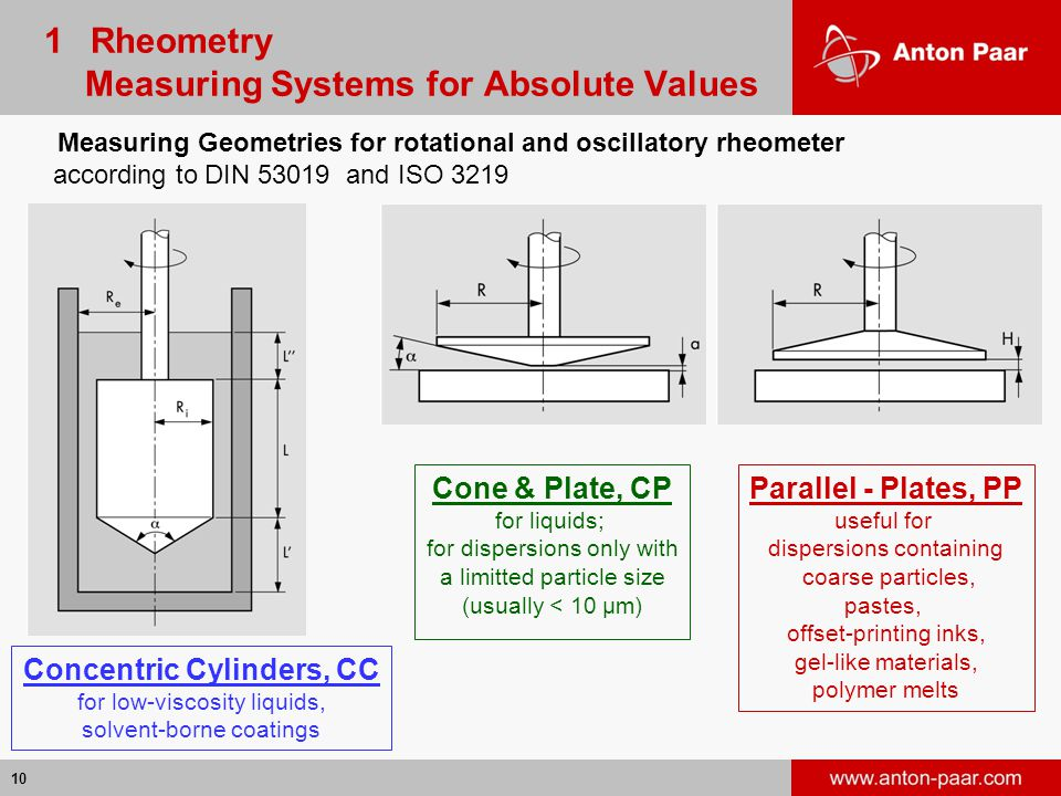 1 Rheometry Measuring Systems for Absolute Values
