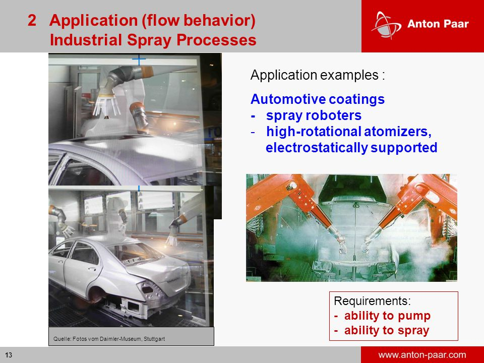 2 Application (flow behavior) Industrial Spray Processes