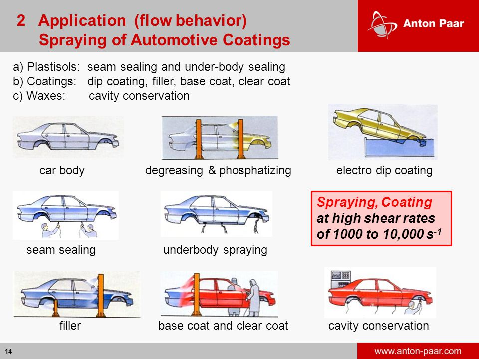2 Application (flow behavior) Spraying of Automotive Coatings