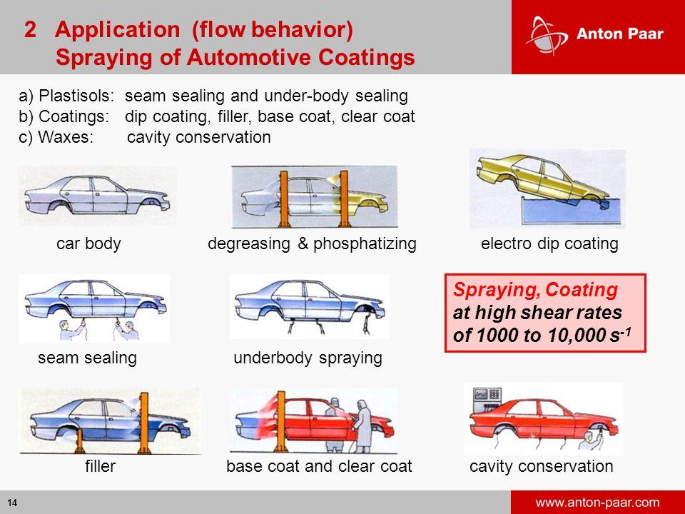 2 Application (flow behavior) Spraying of Automotive Coatings