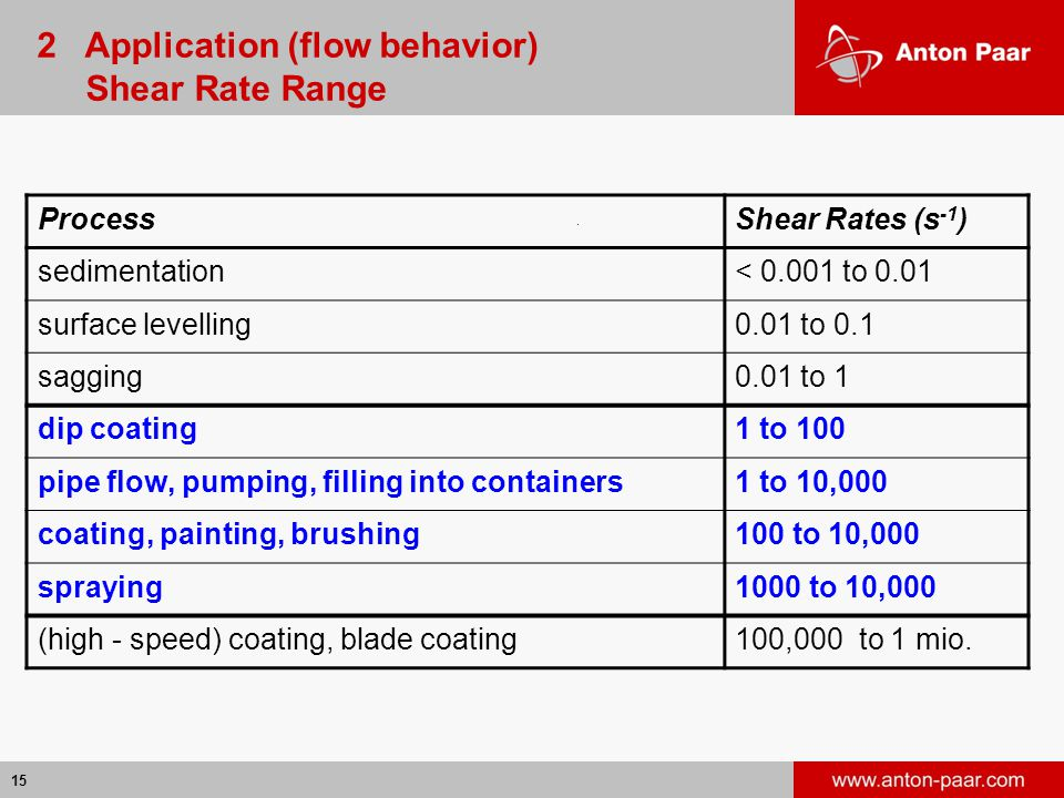 2 Application (flow behavior) Shear Rate Range