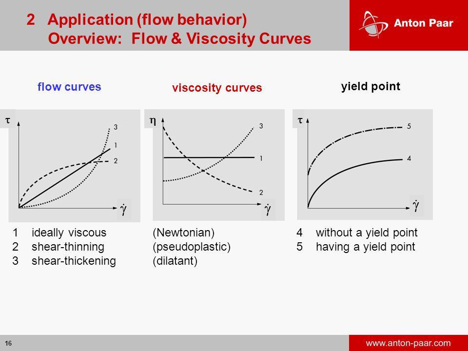 2 Application (flow behavior) Overview: Flow & Viscosity Curves