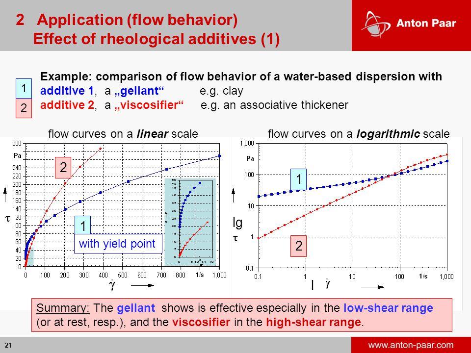 2 Application (flow behavior) Effect of rheological additives (1)
