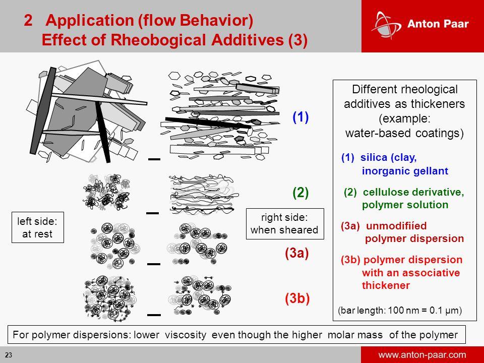 2 Application (flow Behavior) Effect of Rheobogical Additives (3)