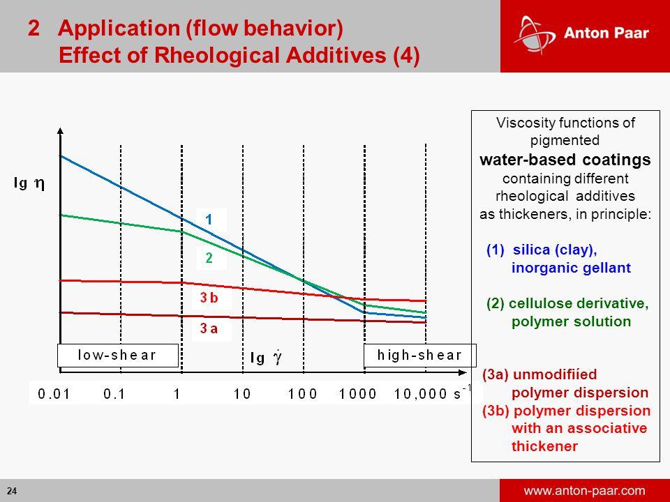 2 Application (flow behavior) Effect of Rheological Additives (4)