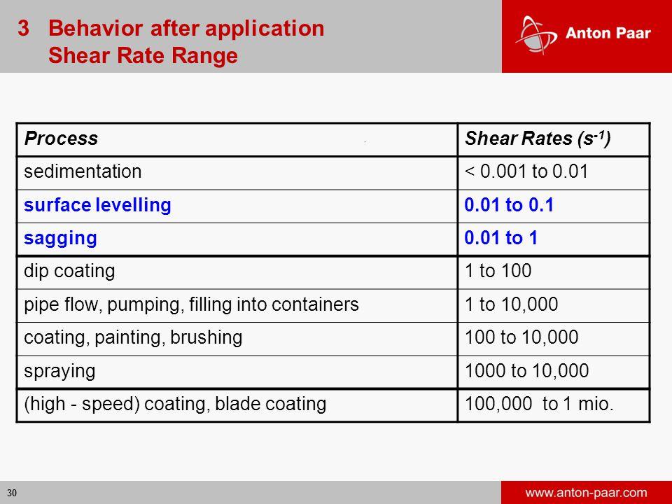 3 Behavior after application Shear Rate Range