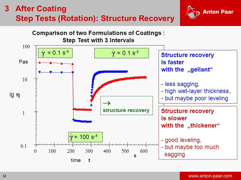 3 After Coating Step Tests (Rotation): Structure Recovery