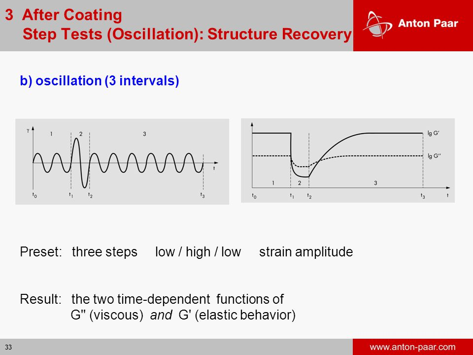 3 After Coating Step Tests (Oscillation): Structure Recovery