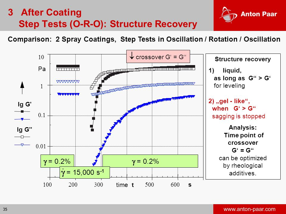3 After Coating Step Tests (O-R-O): Structure Recovery