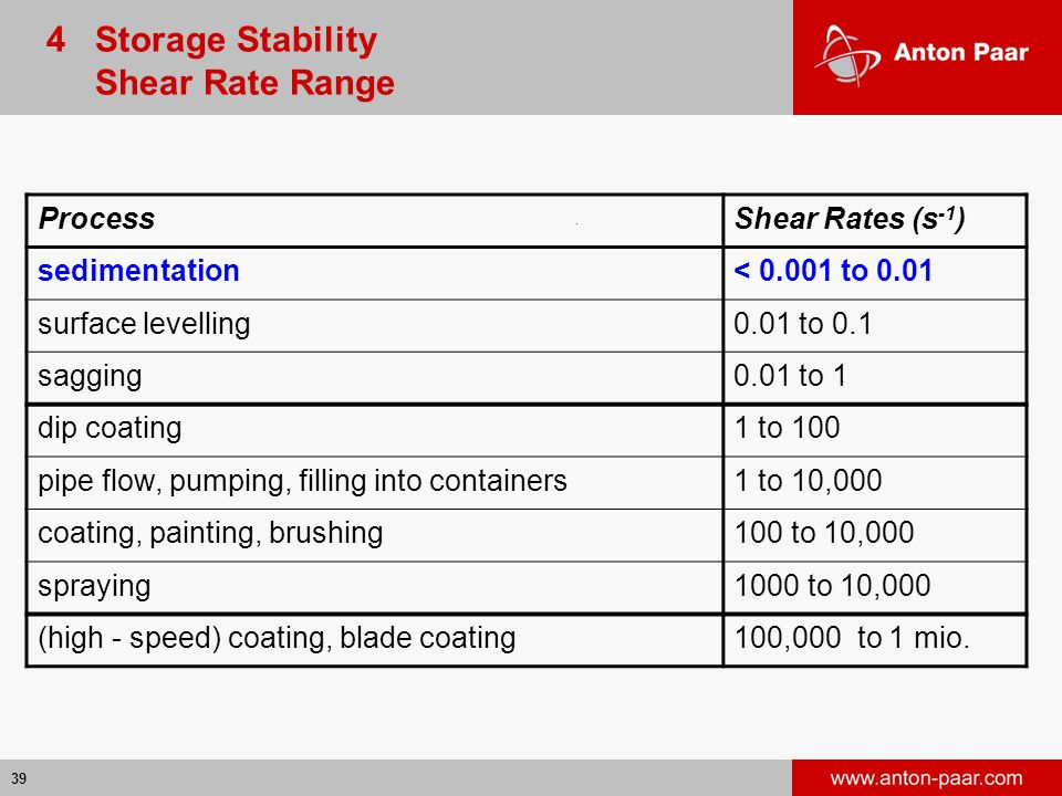 4 Storage Stability Shear Rate Range Process Shear Rates (s-1)