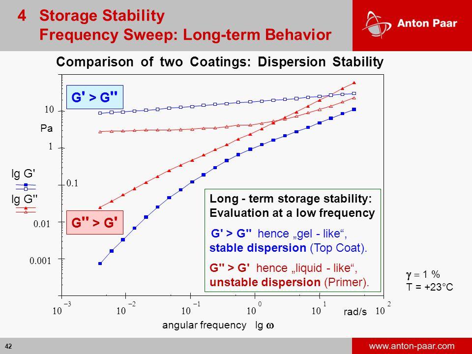 Frequency Sweep: Long-term Behavior
