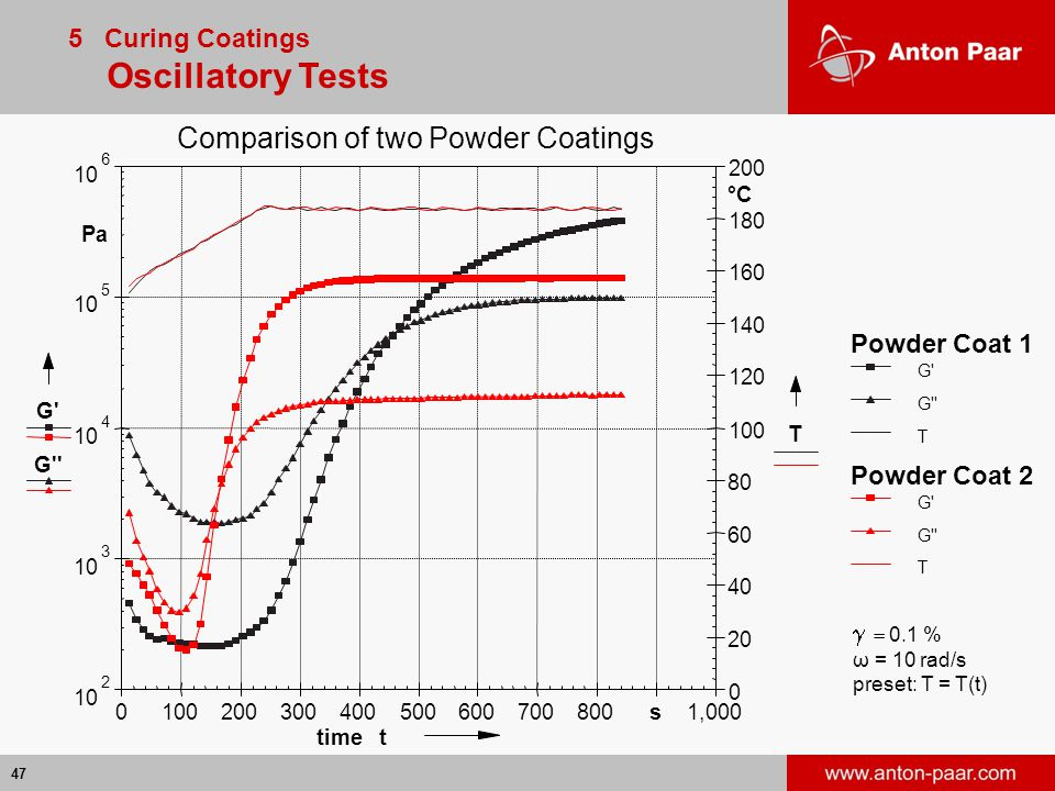 Comparison of two Powder Coatings