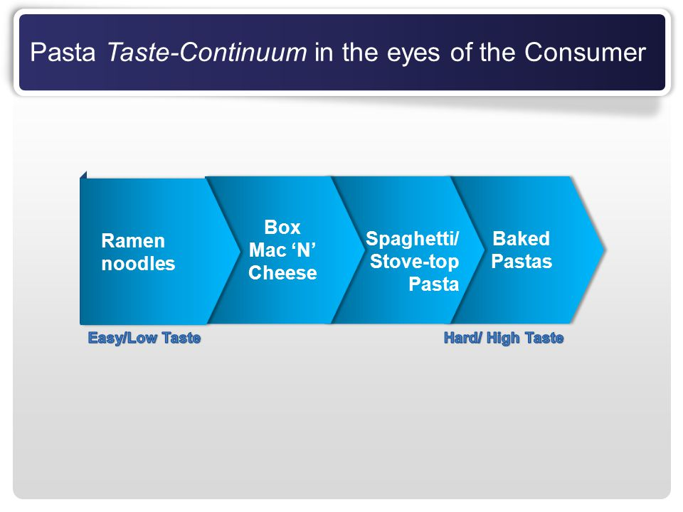 Pasta Taste-Continuum in the eyes of the Consumer