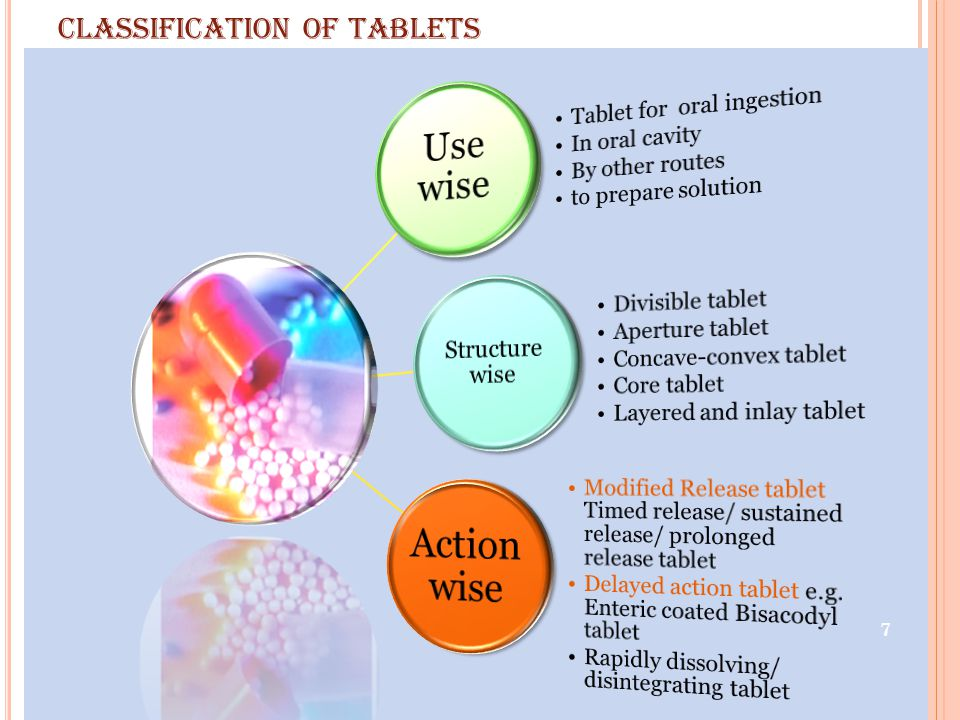 classification of tablets