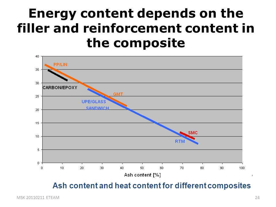 Energy content depends on the filler and reinforcement content in the composite