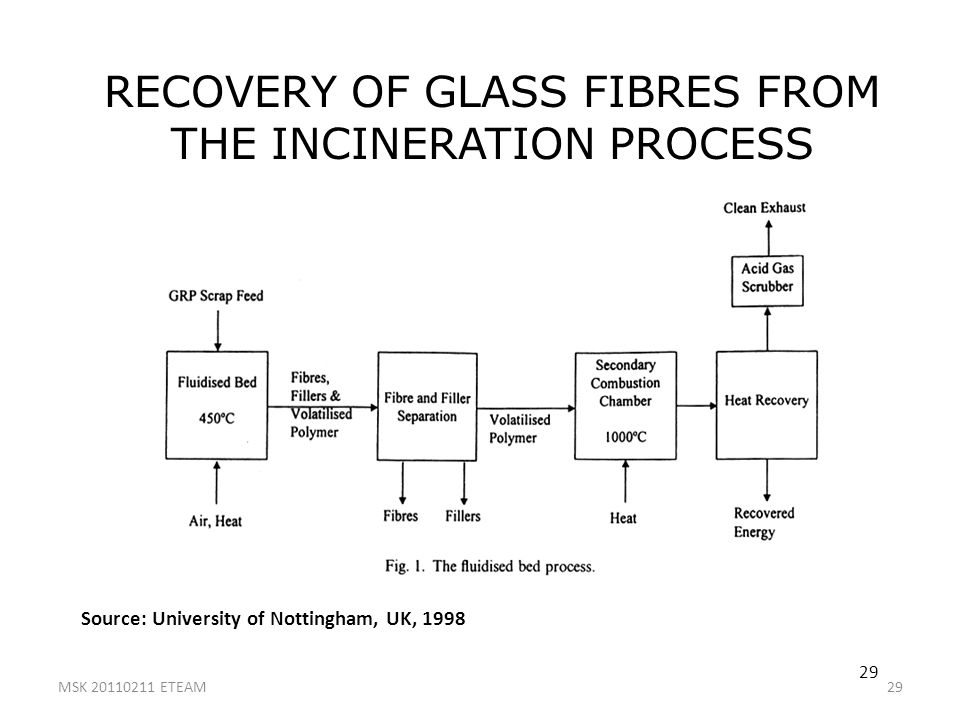 RECOVERY OF GLASS FIBRES FROM THE INCINERATION PROCESS
