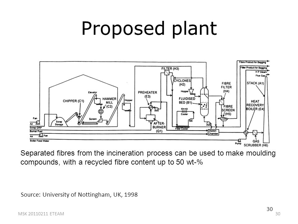 Proposed plant Separated fibres from the incineration process can be used to make moulding compounds, with a recycled fibre content up to 50 wt-%