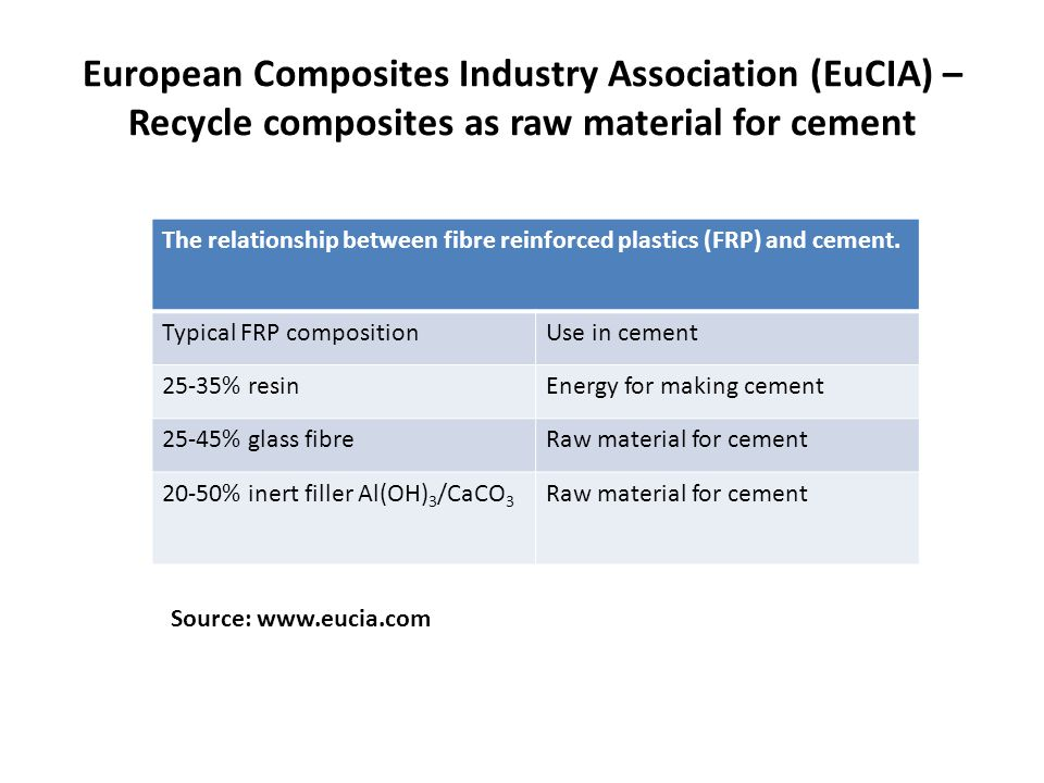 European Composites Industry Association (EuCIA) – Recycle composites as raw material for cement