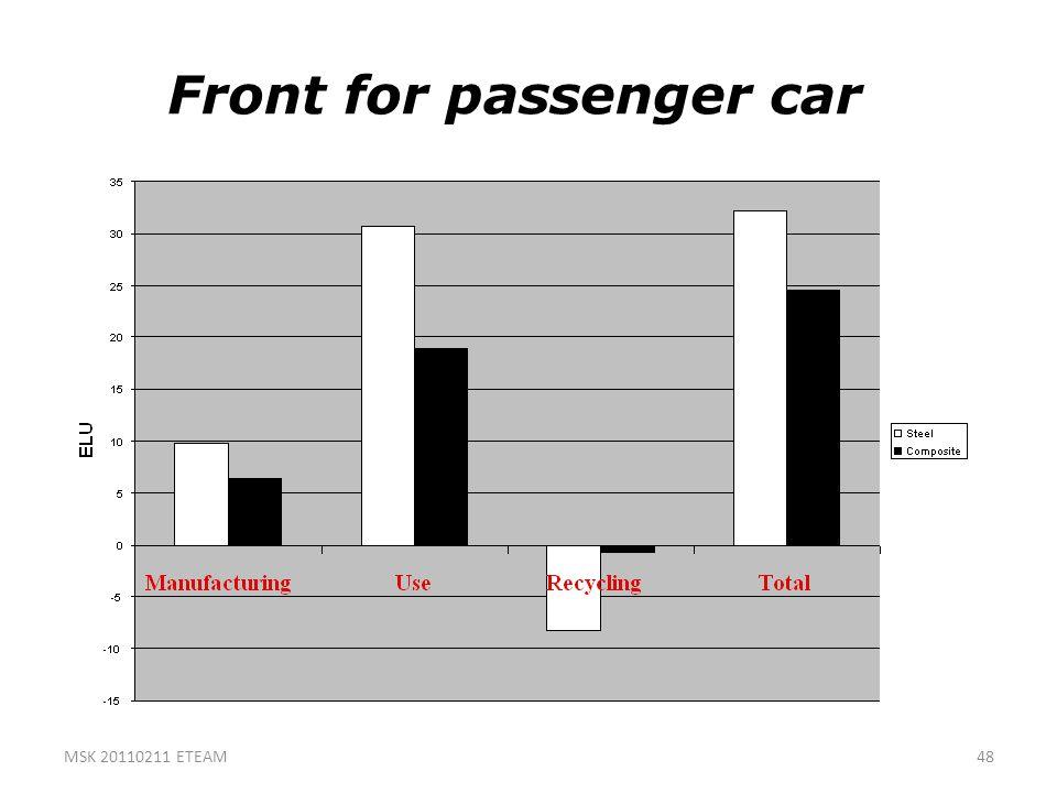 Front for passenger car