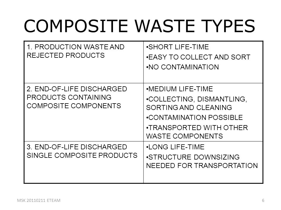 COMPOSITE WASTE TYPES 1. PRODUCTION WASTE AND REJECTED PRODUCTS