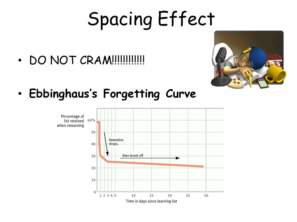Spacing Effect DO NOT CRAM!!!!!!!!!!!! Ebbinghaus's Forgetting Curve