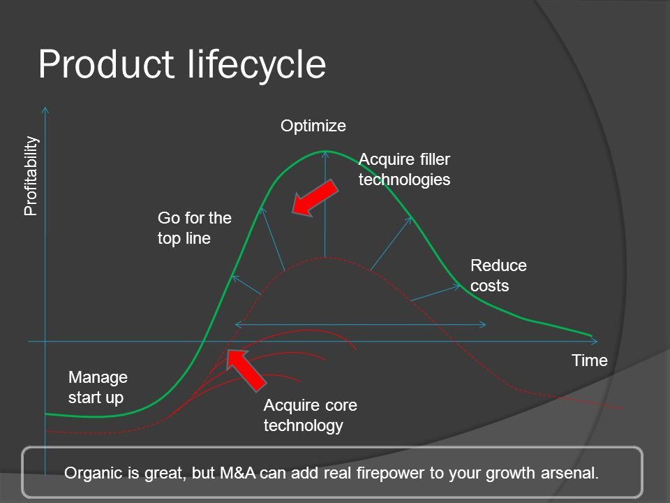 Product lifecycle Optimize Profitability Acquire filler technologies