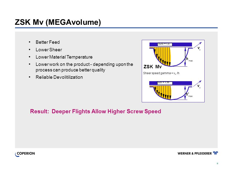 ZSK Mv (MEGAvolume) Result: Deeper Flights Allow Higher Screw Speed