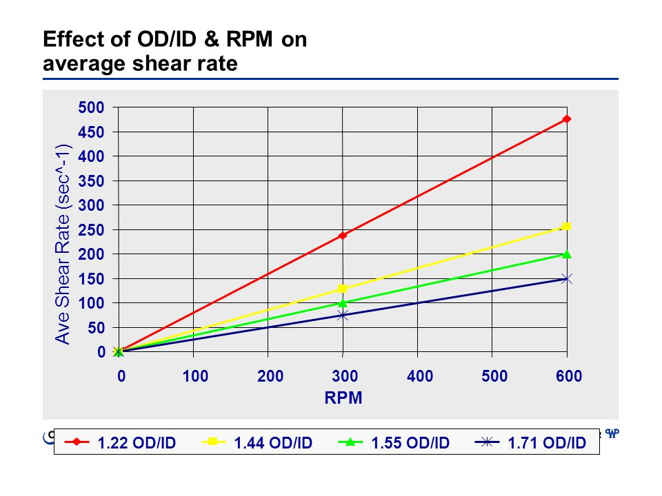 Effect of OD/ID & RPM on average shear rate