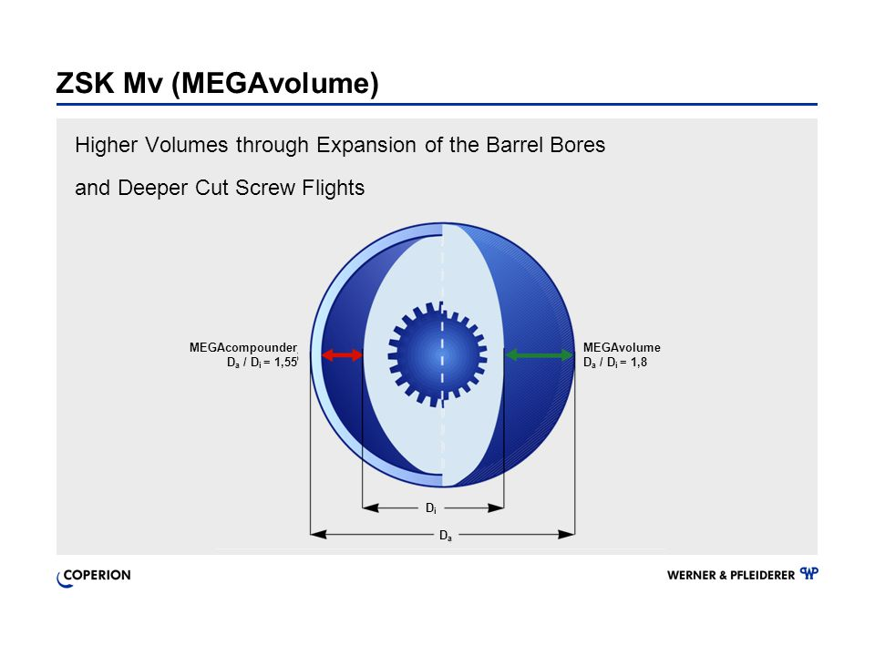 ZSK Mv (MEGAvolume) Higher Volumes through Expansion of the Barrel Bores. and Deeper Cut Screw Flights.