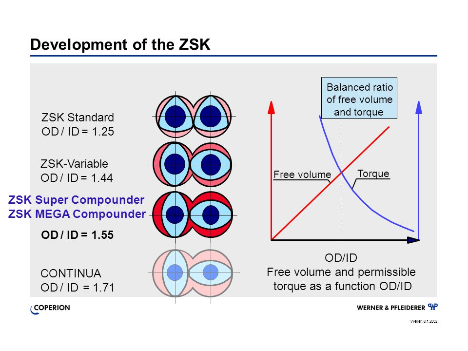 Development of the ZSK ZSK Standard OD / ID = 1.25 ZSK-Variable
