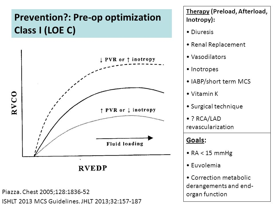 Prevention : Pre-op optimization Class I (LOE C)