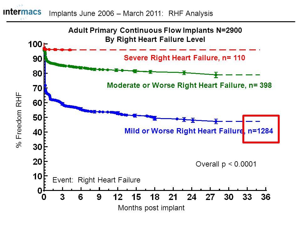 Implants June 2006 – March 2011: RHF Analysis