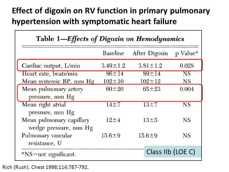 Effect of digoxin on RV function in primary pulmonary hypertension with symptomatic heart failure