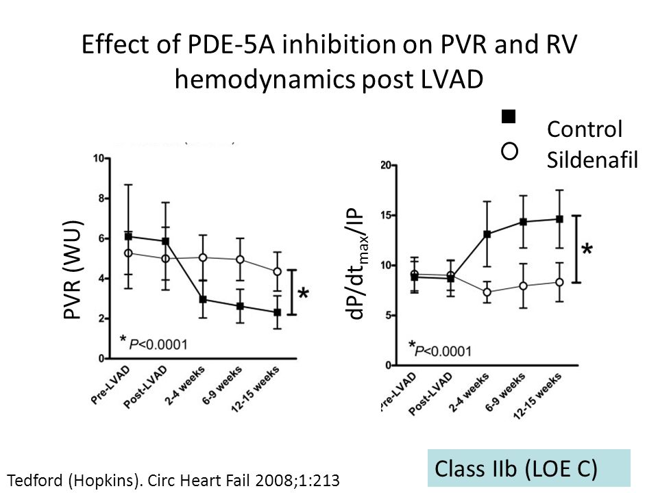 Effect of PDE-5A inhibition on PVR and RV hemodynamics post LVAD