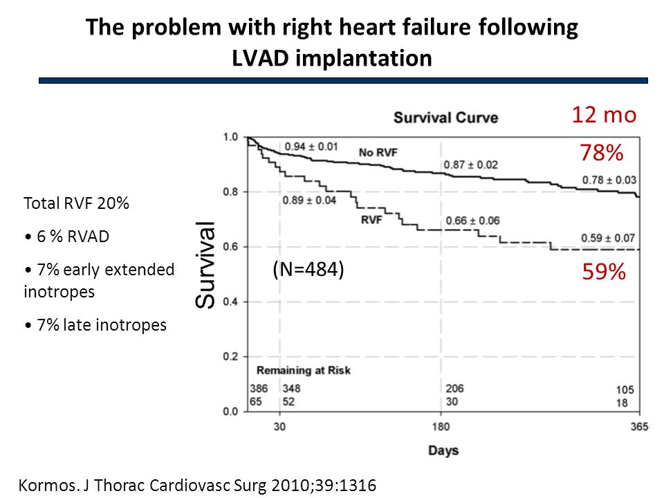 The problem with right heart failure following LVAD implantation