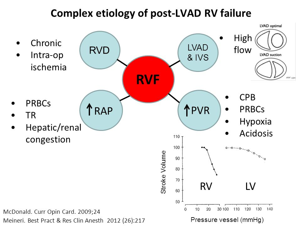 Complex etiology of post-LVAD RV failure