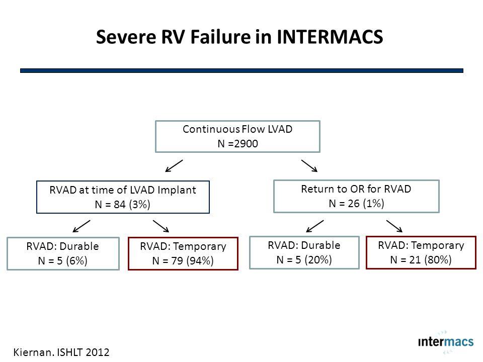 Severe RV Failure in INTERMACS