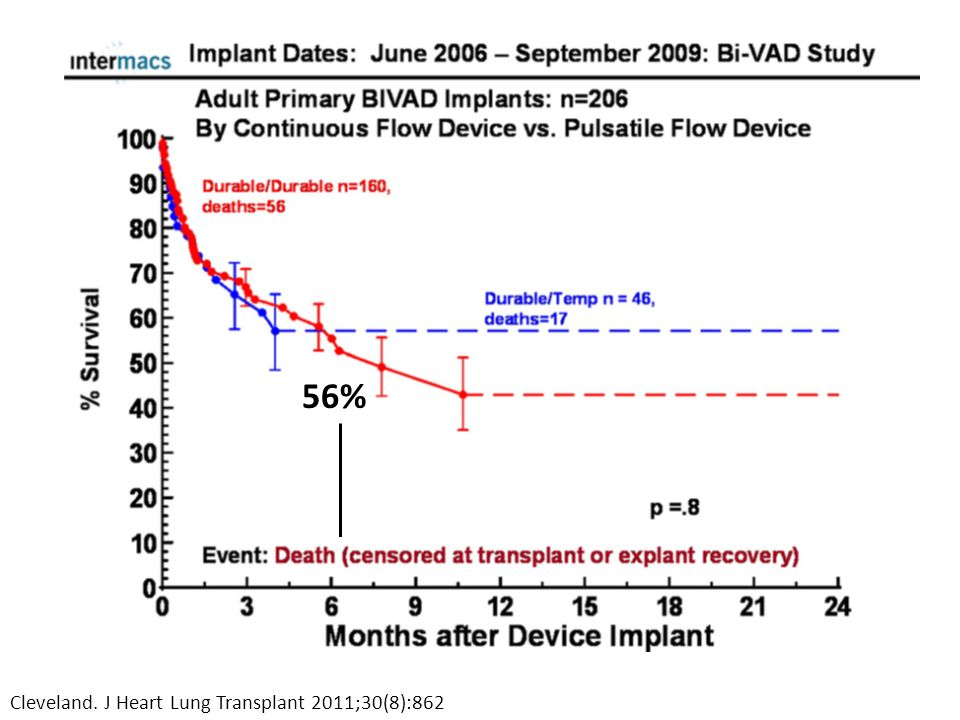 56% Cleveland. J Heart Lung Transplant 2011;30(8):862