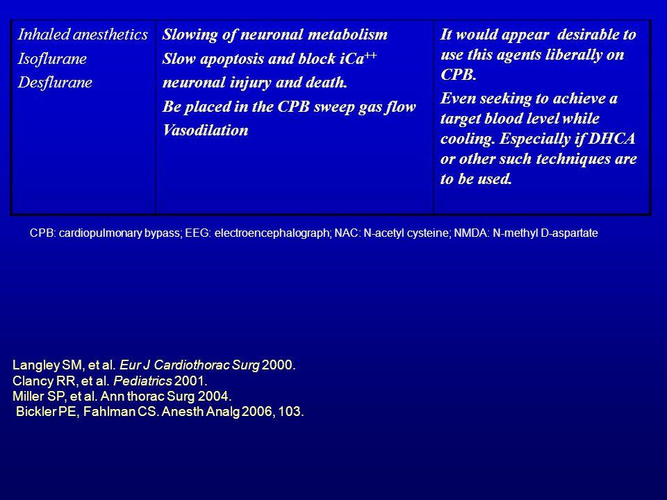 Slowing of neuronal metabolism Slow apoptosis and block iCa++