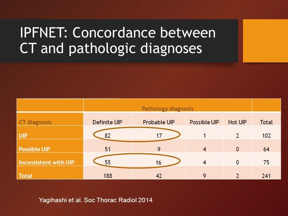IPFNET: Concordance between CT and pathologic diagnoses