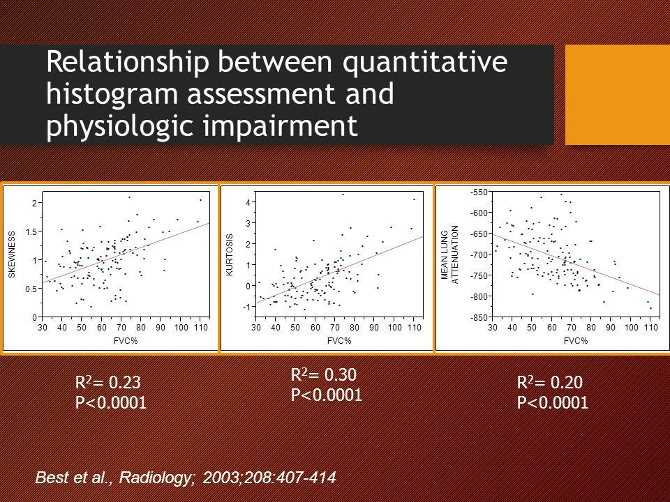 Relationship between quantitative histogram assessment and physiologic impairment