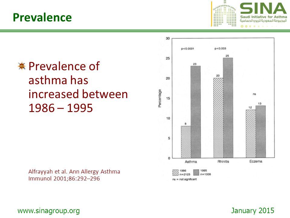 Prevalence of asthma has increased between 1986 – 1995