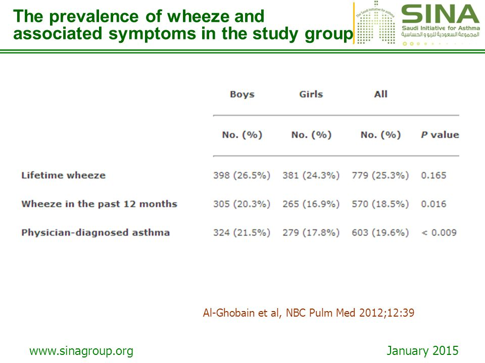 The prevalence of wheeze and associated symptoms in the study group