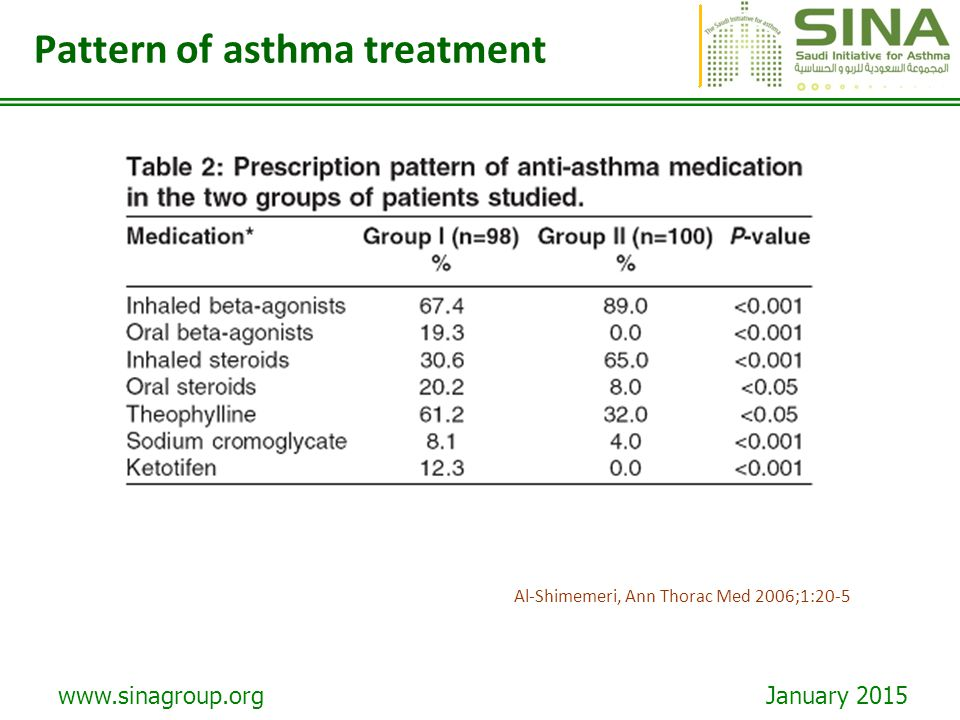 Pattern of asthma treatment