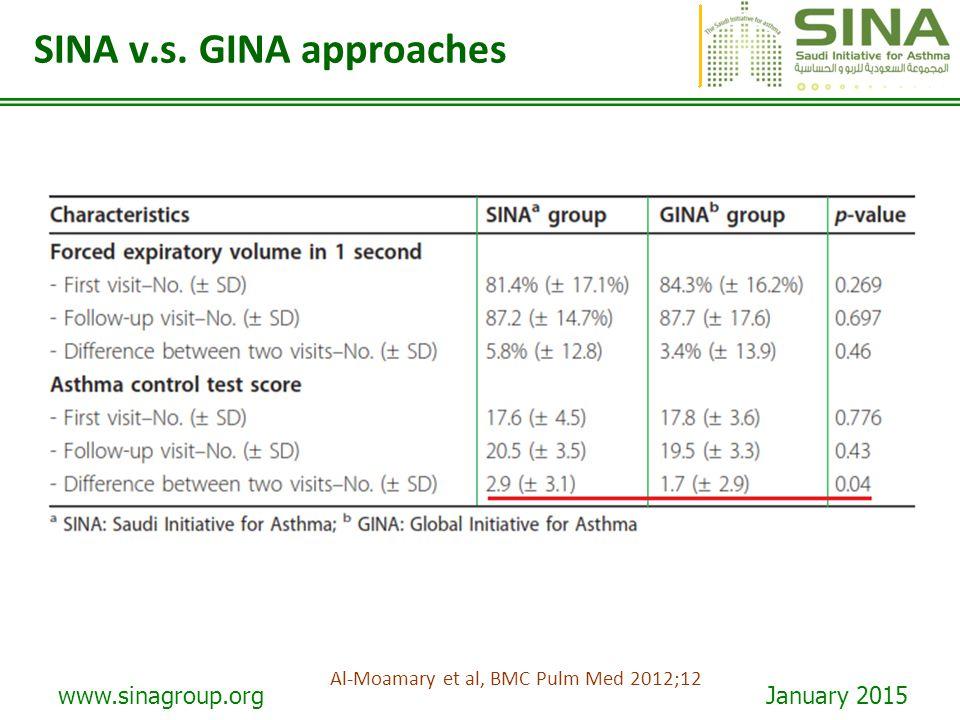 SINA v.s. GINA approaches
