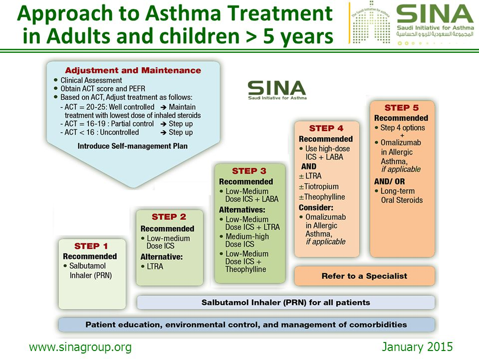 Approach to Asthma Treatment in Adults and children > 5 years